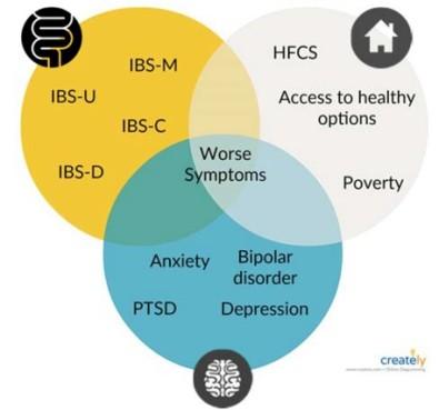 IBS_symptoms