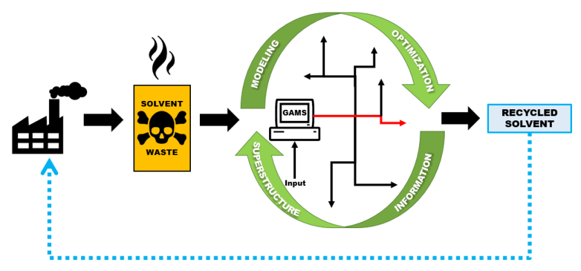 Solvent Recovery Graphical Abstract